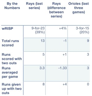 Rays and Orioles, by the numbers.