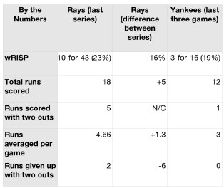 Rays and Yankees by the numbers.
