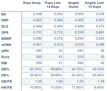 Rays and Angels offensive production at home, away, and over the last 14 days.