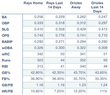 Rays and Orioles offensive production at home, away, and over the last 14 days.