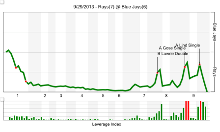 (Courtesy of Fangraphs)