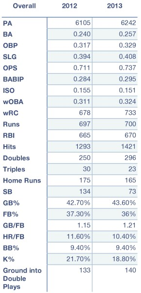 Rays overall offensive production in 2012 and 2013.