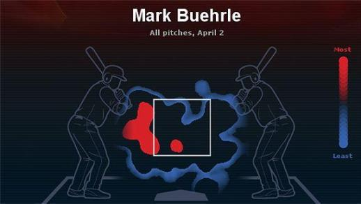 Mark Buehrle was really working the edge of the plate last night.