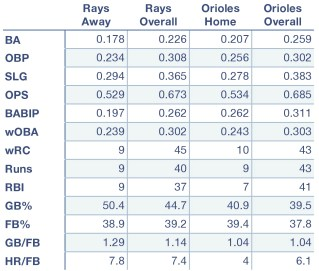 Rays and Orioles offensive production at home, away, and overall.