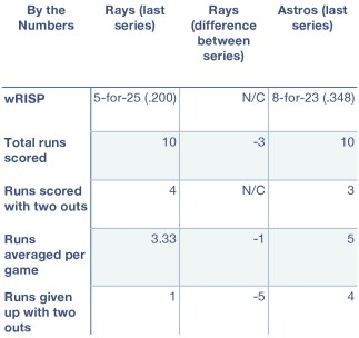 Rays and Astros, by the numbers.