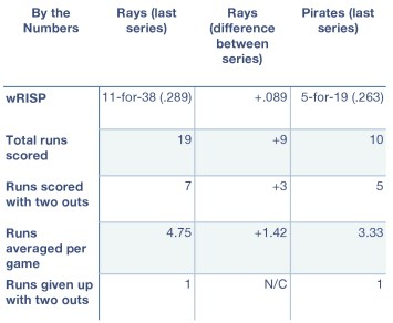 Rays and Pirates, by the numbers.