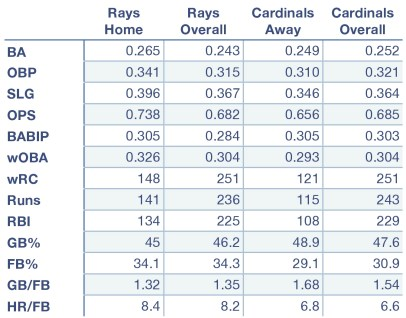 Rays and Cardinals at home, away, and overall.