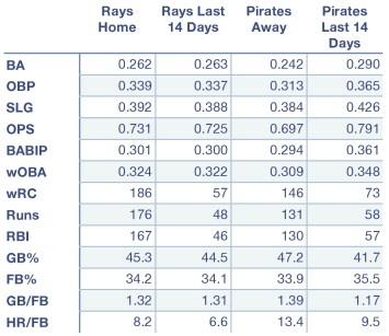 Rays and Pirates offensive production at home, away, and over the last 14 days.