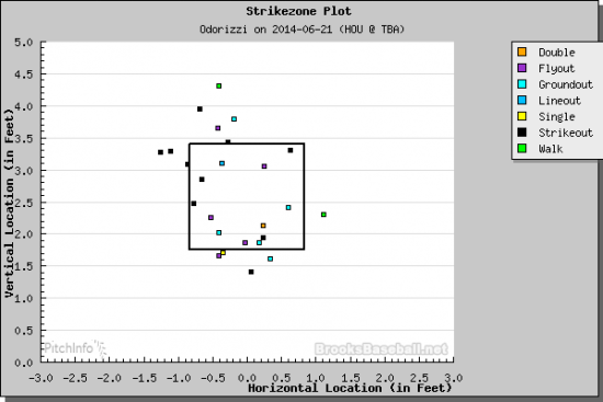 Jake Odorizzi at-bat outcomes chart. (Courtesy of Brooks Baseball)