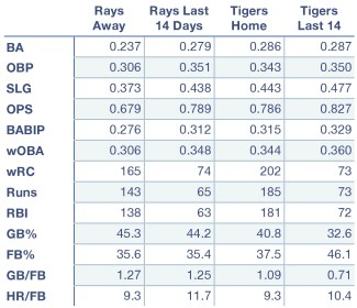 Rays and Tigers offensive production at home, away, and over the last 14 days.