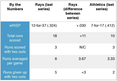 Rays and Athletics (by the numbers).