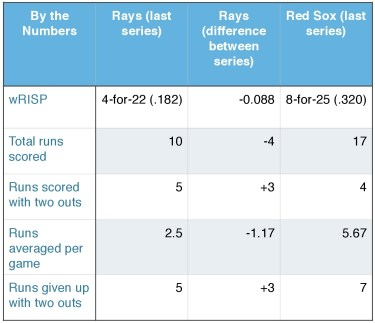 Rays and Red Sox (by the numbers).