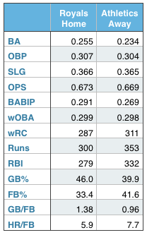 Royals and Athletics offensive production (at home and away).