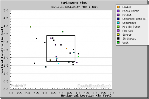 Nate Karns at-bat outcomes. (Courtesy of Brooks Baseball)