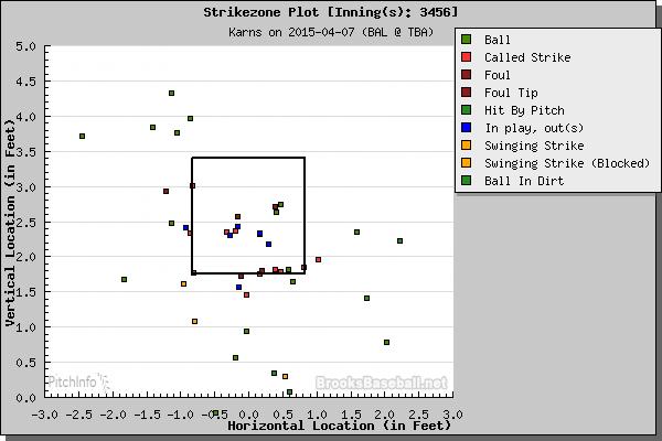Nathan Karns strike zone plot from innings 3-6. (Courtesy of Brooks Baseball)