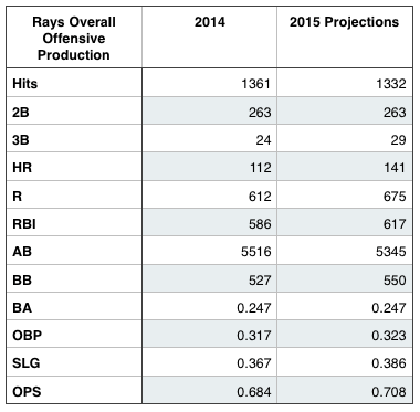 Statistics courtesy of FanGraphs.