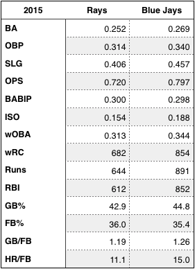 Rays and Blue Jays offensive numbers in 2015.