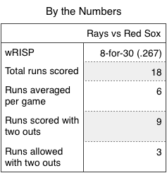 Rays by the numbers.