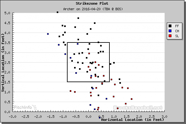 Chris Archer strike zone plot by pitch type. (Credit: Brooks Baseball)