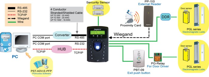 proimages/biometric/configuration-for-PFP-3702E.jpg