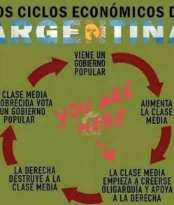 cicli economici argentini
