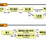 福山城の書籍の系統