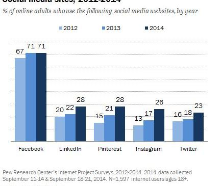 Pew Statistics: Social Media Update 2014, Facebook is still King though Overall growth Slowed