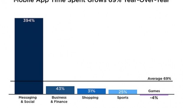 Social apps dominate mobile activity