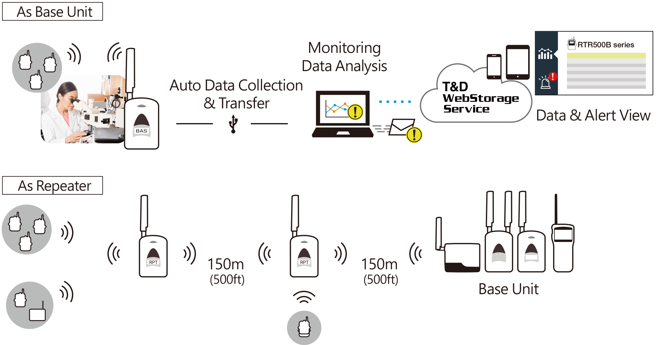 RTR500BC|Data Logger Products|T&D Corporation