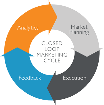 tandem-loop-marketing-cycle