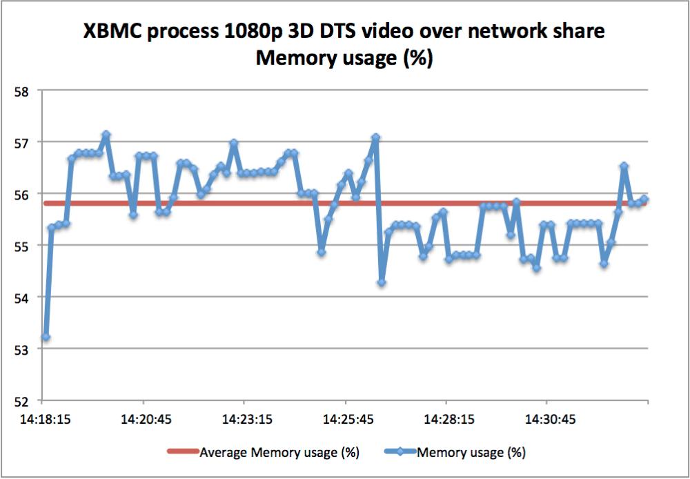 Raspberry Pi - OpenELEC 3D 1080p DTS video playback performance test (5/6)