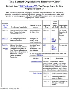 Tax exempt org reference chart also tangled skein story of criminal fraud rh tangledskein wordpress