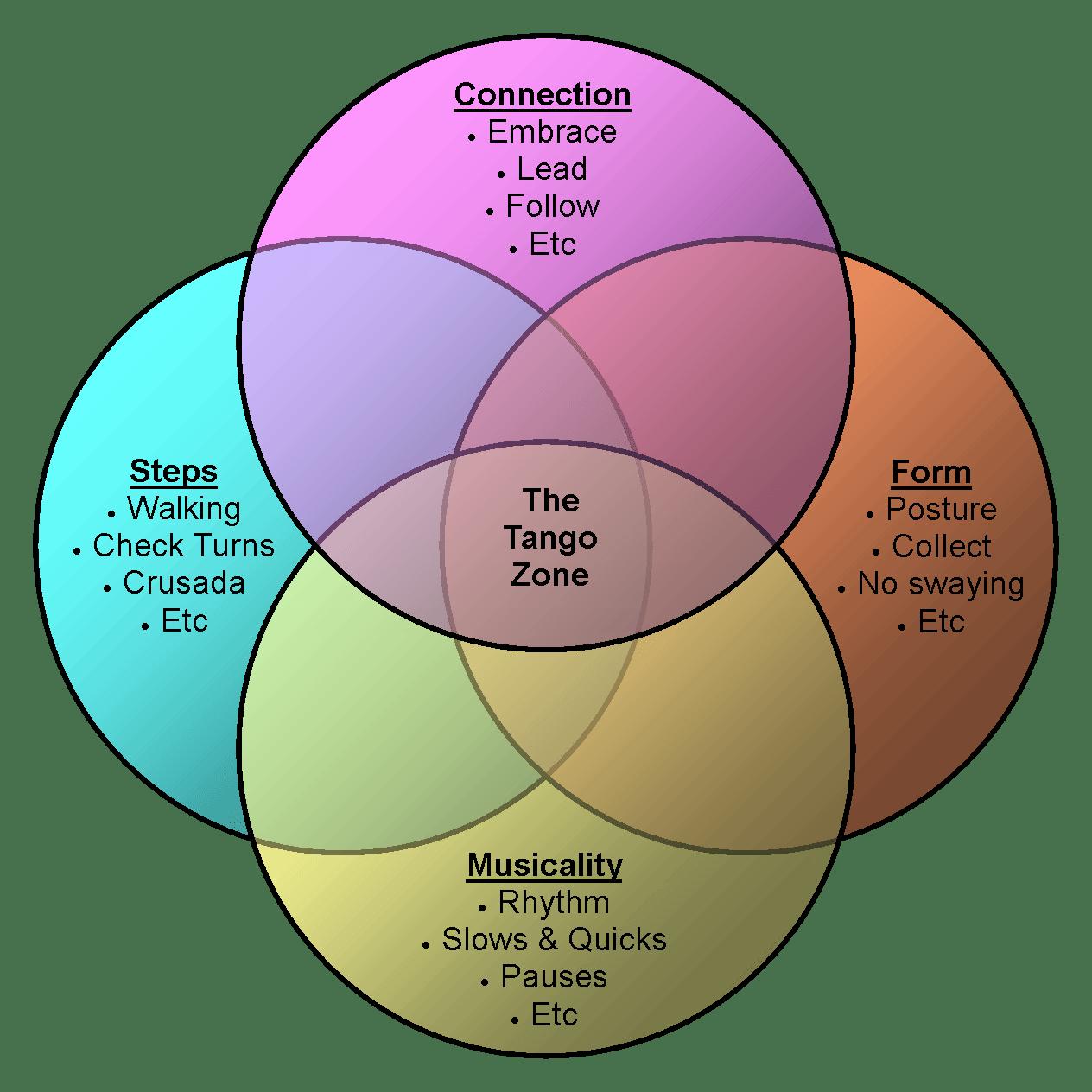 beginner venn diagram cat brain four essential components for beginning tanguerostangoclay