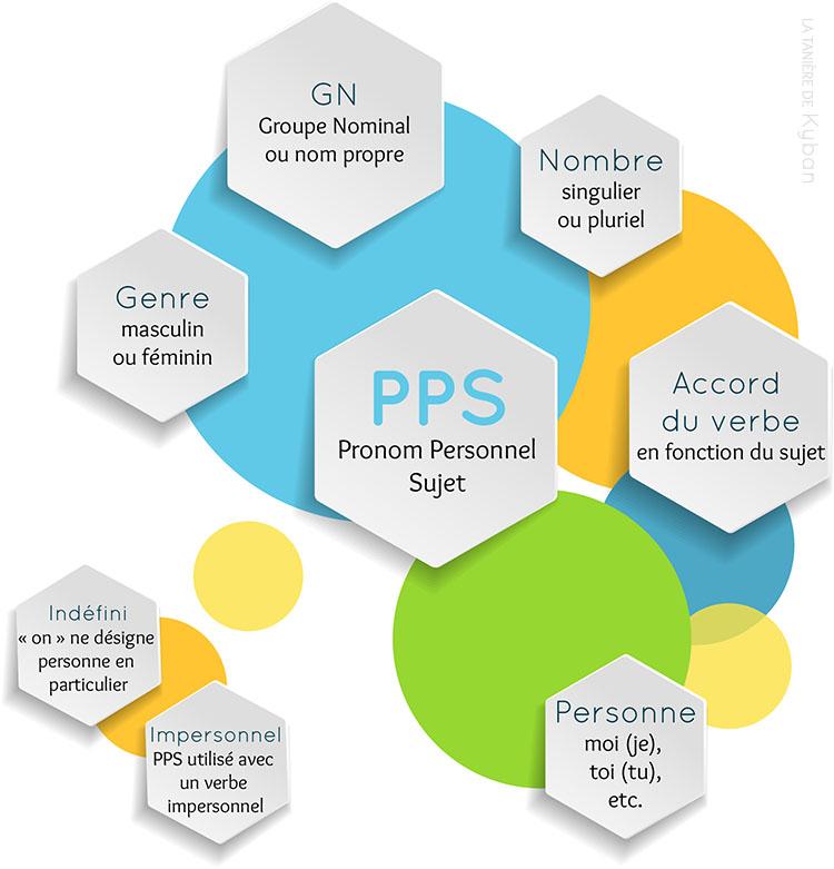 Les connaissances grammaticales qui gravitent autour de la notion de Pronom Personnel Sujet