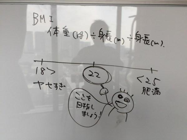 体格指数(BMI)を知っていますか?