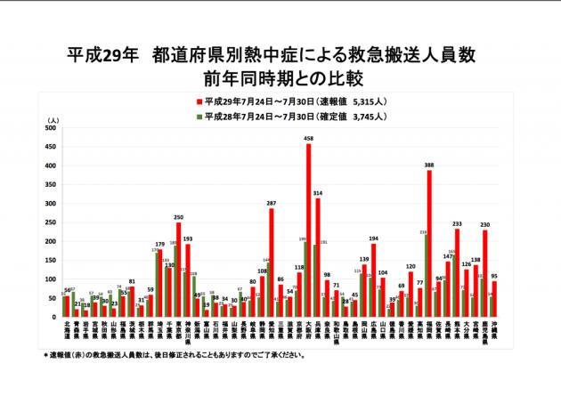 今年と去年の7月24日ー30日の比較データ