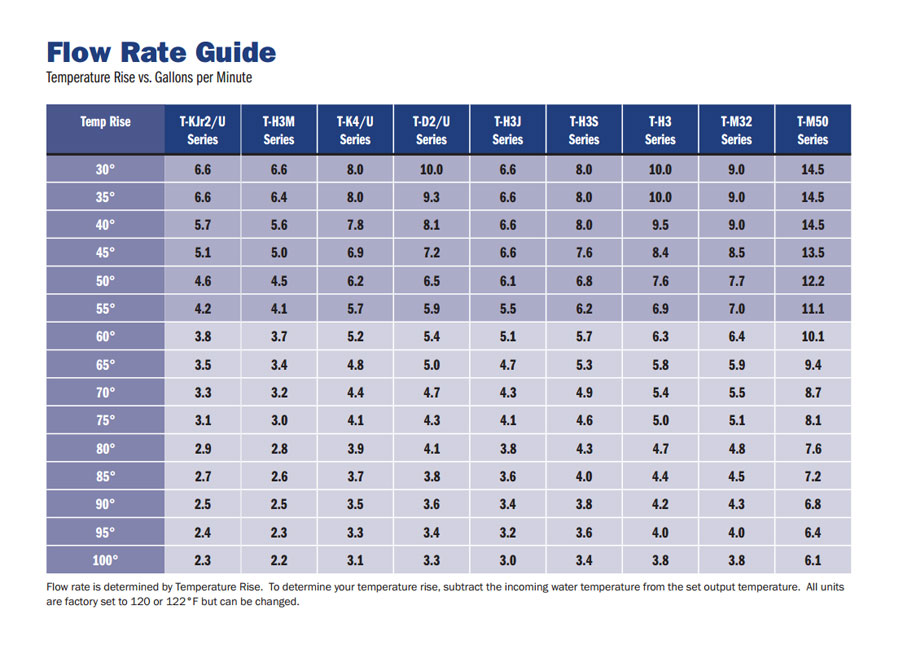 flow rate guide
