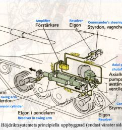 schematic view of the strv 103 elevation system components  [ 1200 x 851 Pixel ]