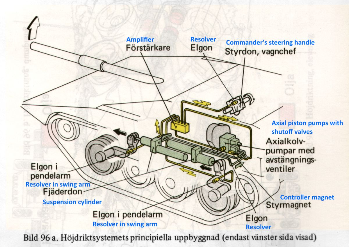 hight resolution of schematic view of the strv 103 elevation system components