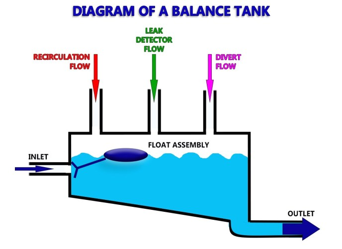TanksUSA - DIAGRAM OF A BALANCE TANK