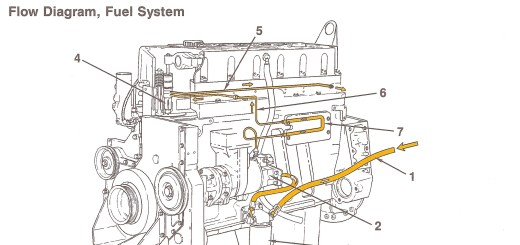 Cummins - fuel system - flow diagram