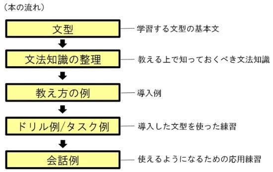 「日本語の教え方ABC」の本の流れ