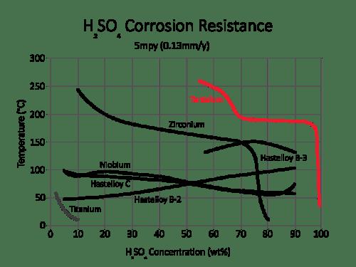 Corrosion Performance Tantaline Surface Treatment