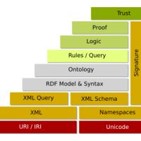 Aplikasi Utama Dalam Arsitektur Website (Semantic Web summary: XML, RDF, OWL, microformats, microdata) dan Web Security