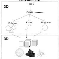 Desain Pemodelan Grafik : Pemodelan Geometris