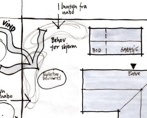 Skissen viser en analyse av en tomt. Analysen er grunnlaget for planleggingen. Planlegge hage