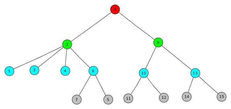 Centroid Decomposition of a Tree