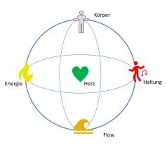 Heartbeat, Körper, Energie, Flow und Tanz-Haltung