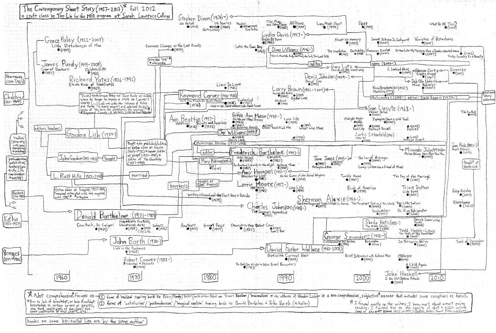 plot diagram fill in danfoss vlt 5000 wiring map tao lin 39s contemporary short story class at sarah
