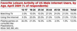 emarketer male